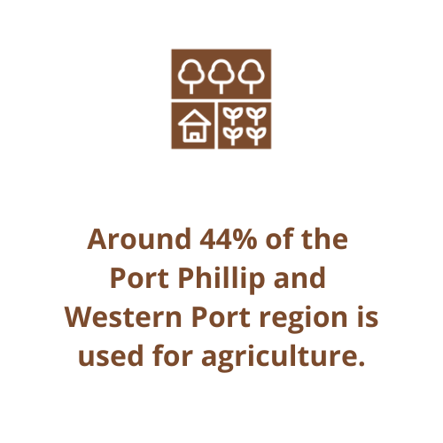 Around 44% of the  Port Phillip and  Western Port region is used for agriculture.
