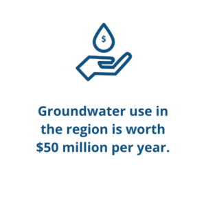 Groundwater use in the region is worth $50 million per year.