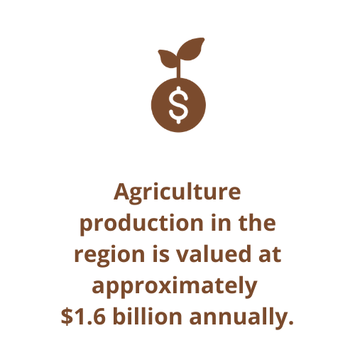 Agriculture production in the region is valued at approximately  $1.6 billion annually.