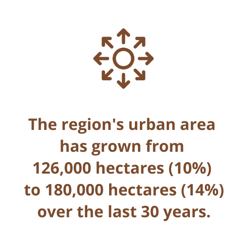 The region's urban area  has grown from  126,000 hectares (10%)  to 180,000 hectares (14%) over the last 30 years.