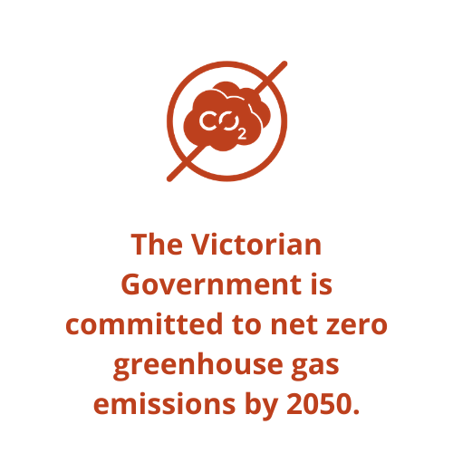 The Victorian Government is committed to net zero greenhouse gas emissions by 2050.