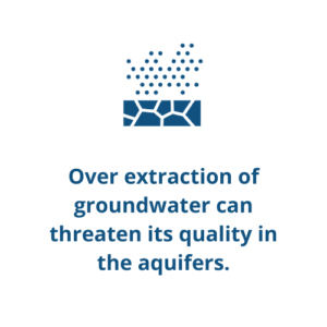 Over extraction of groundwater can threaten its quality in the aquifers.