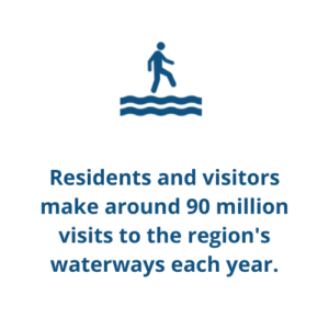 Residents and visitors make around 90 million visits to the region's waterways each year.