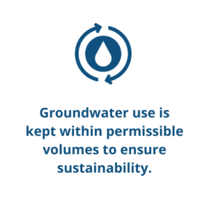 Groundwater use is kept within permissible volumes to ensure sustainability.