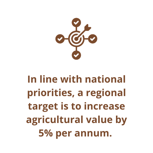 In line with national priorities, a regional target is to increase agricultural value by 5% per annum.