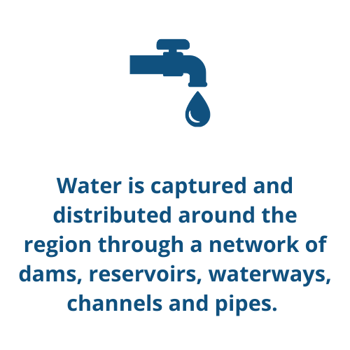 Water is captured and distributed around the region through a network of dams, reservoirs, waterways, channels and pipes.