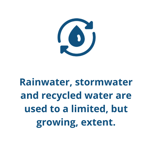 Rainwater, stormwater and recycled water are used to a limited, but growing, extent.