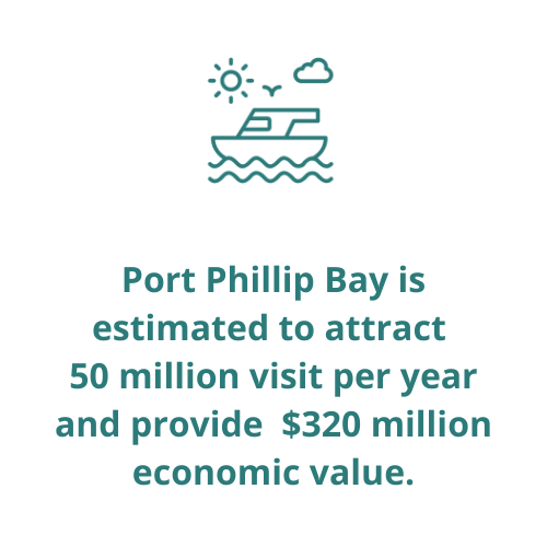 Port Phillip Bay is estimated to attract  50 million visit per year and provide $320 million economic value.