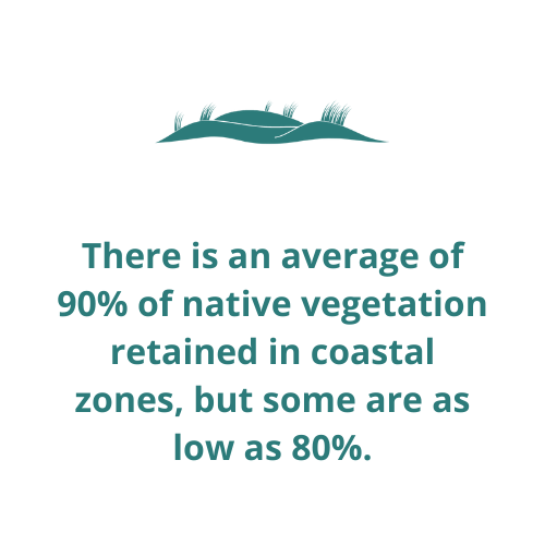 There is an average of 90% of native vegetation retained in coastal zones, but some are as low as 80%.